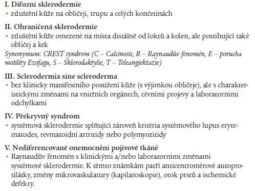 Klasifikační kritéria systémové sklerodermie [2].