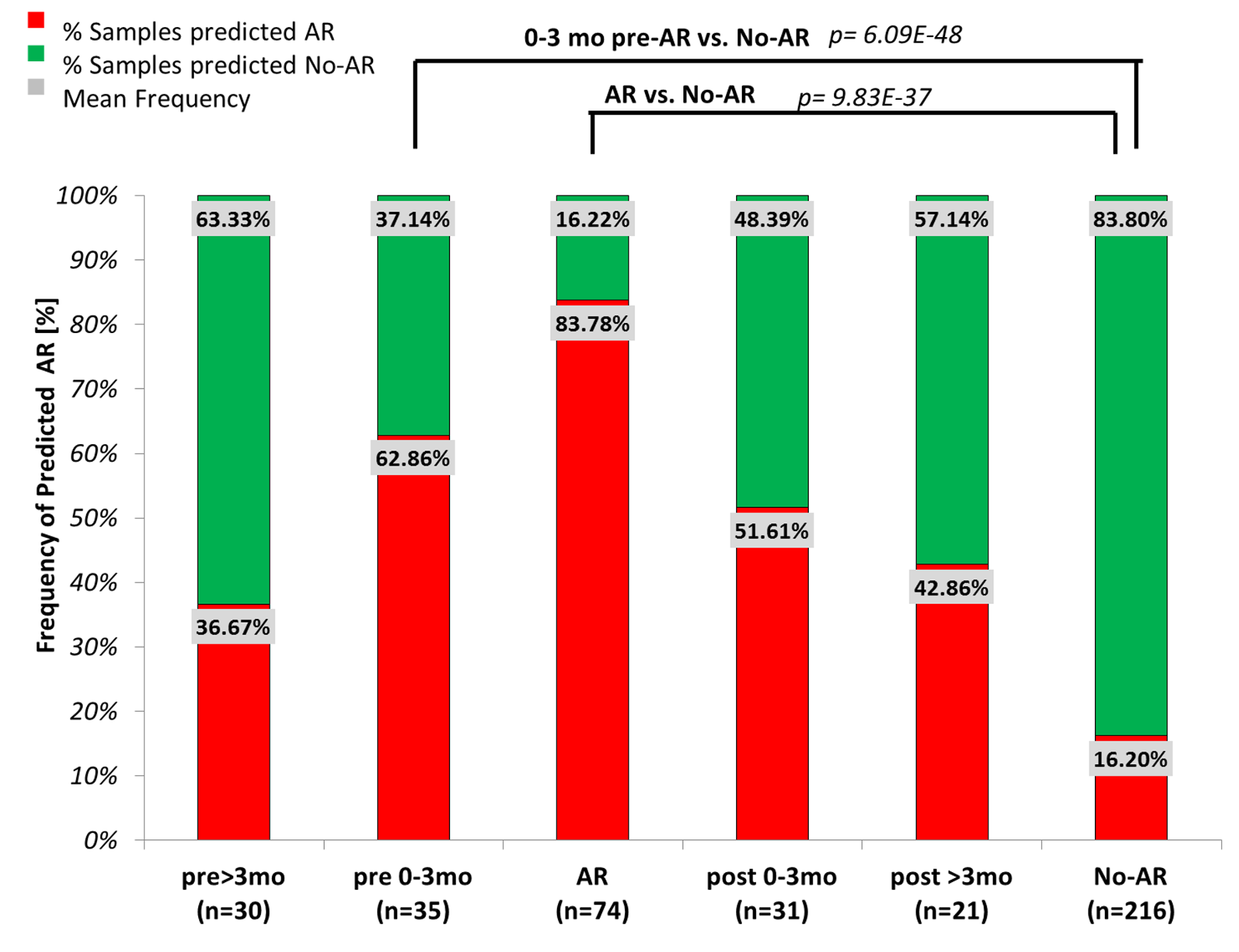 Evaluation of kSORT to predict acute rejection in 191 serially collected samples.