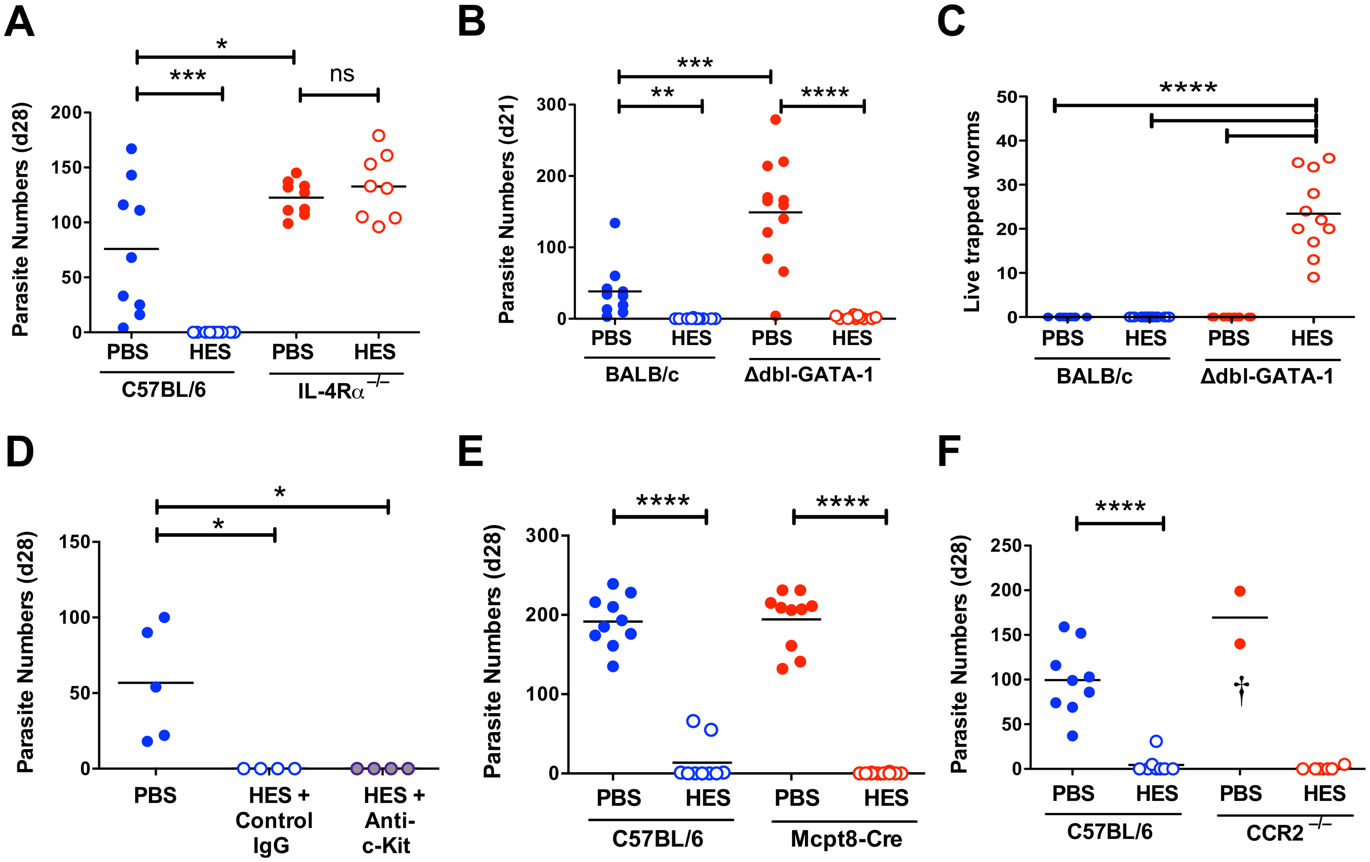 Vaccine-induced immunity requires IL-4R-mediated signaling but not eosinophils, mast cells, basophils or CCR2+ monocytes.