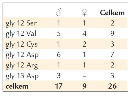 Charakteristika mutací KRAS.