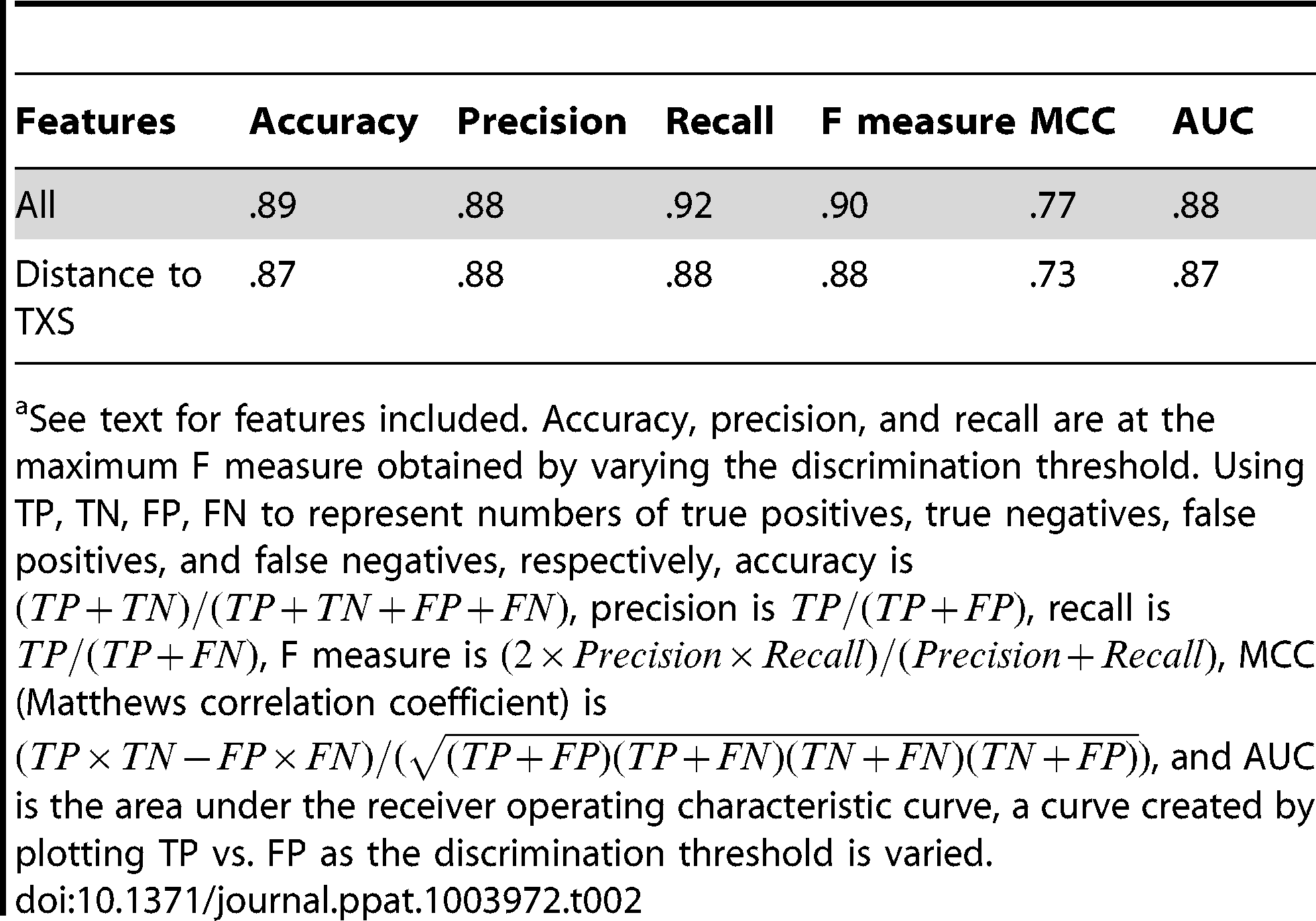 Performance of a Naive Bayes classifier trained on all EBE features and of a logistic regression classifier trained on distance to transcriptional start site (TXS) using leave-one-out cross validation.<em class=&quot;ref&quot;>a</em>