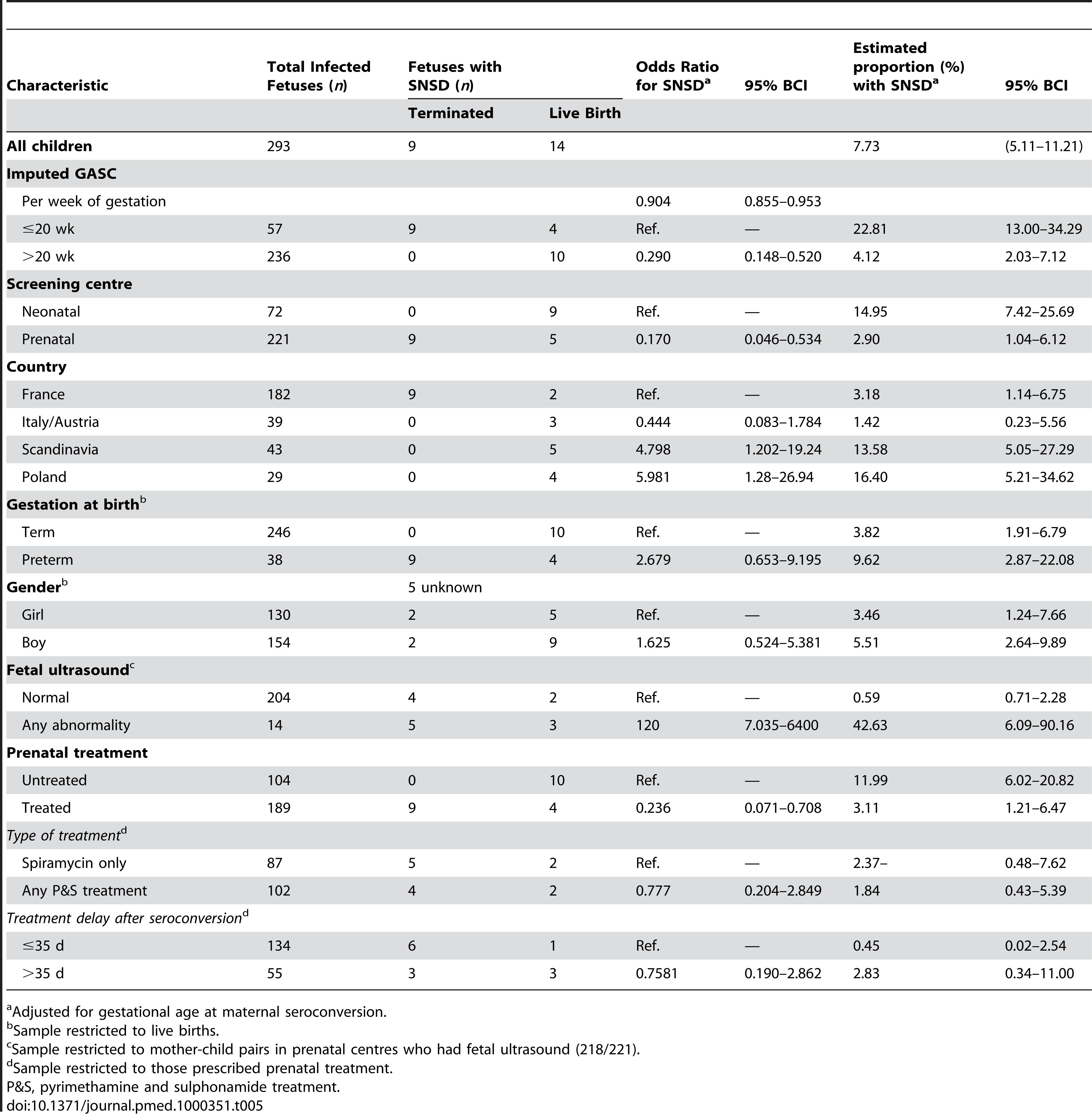 Prenatal characteristics associated with SNSD.