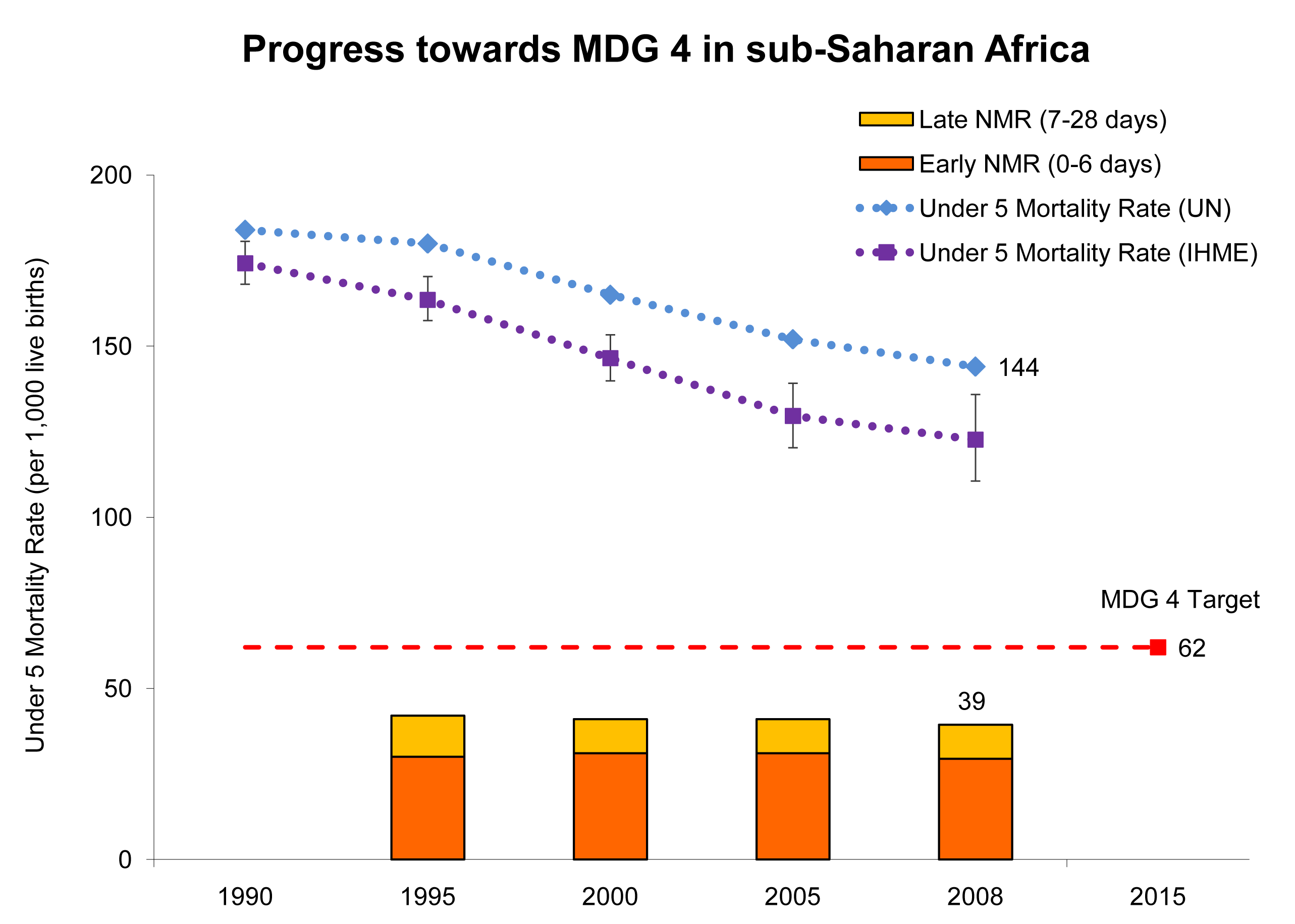 Progress towards Millennium Development Goal 4 for newborn and child survival in sub-Saharan Africa.