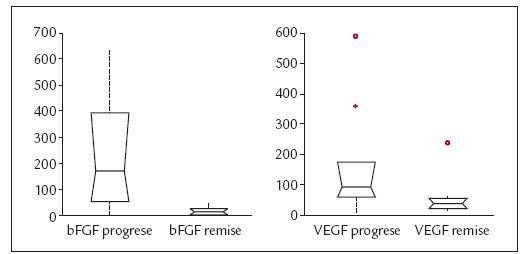 Graf 4. Statisticky významný pokles koncentrací bFGF (a) i VEGF (b) po intenzivní léčbě založené na fludarabinu.