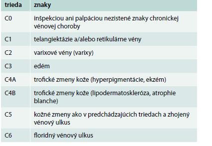 Klinická (C) klasifikácia chronickej vénovej choroby dolných končatín podľa havajskej revidovanej CEAP klasifikácie (2004) [9]