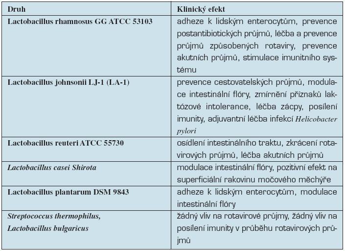 Klinické efekty bakterií různých druhů rodu Lactobacillus