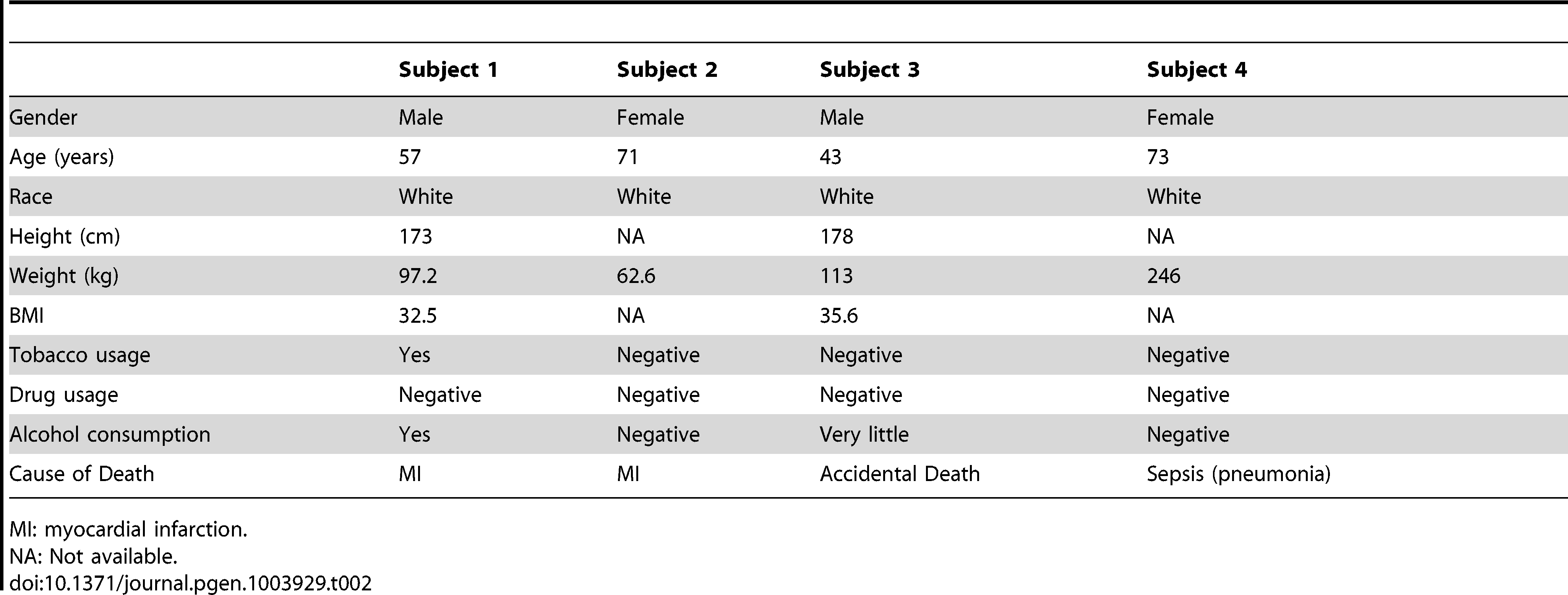 Demographics for our subjects.