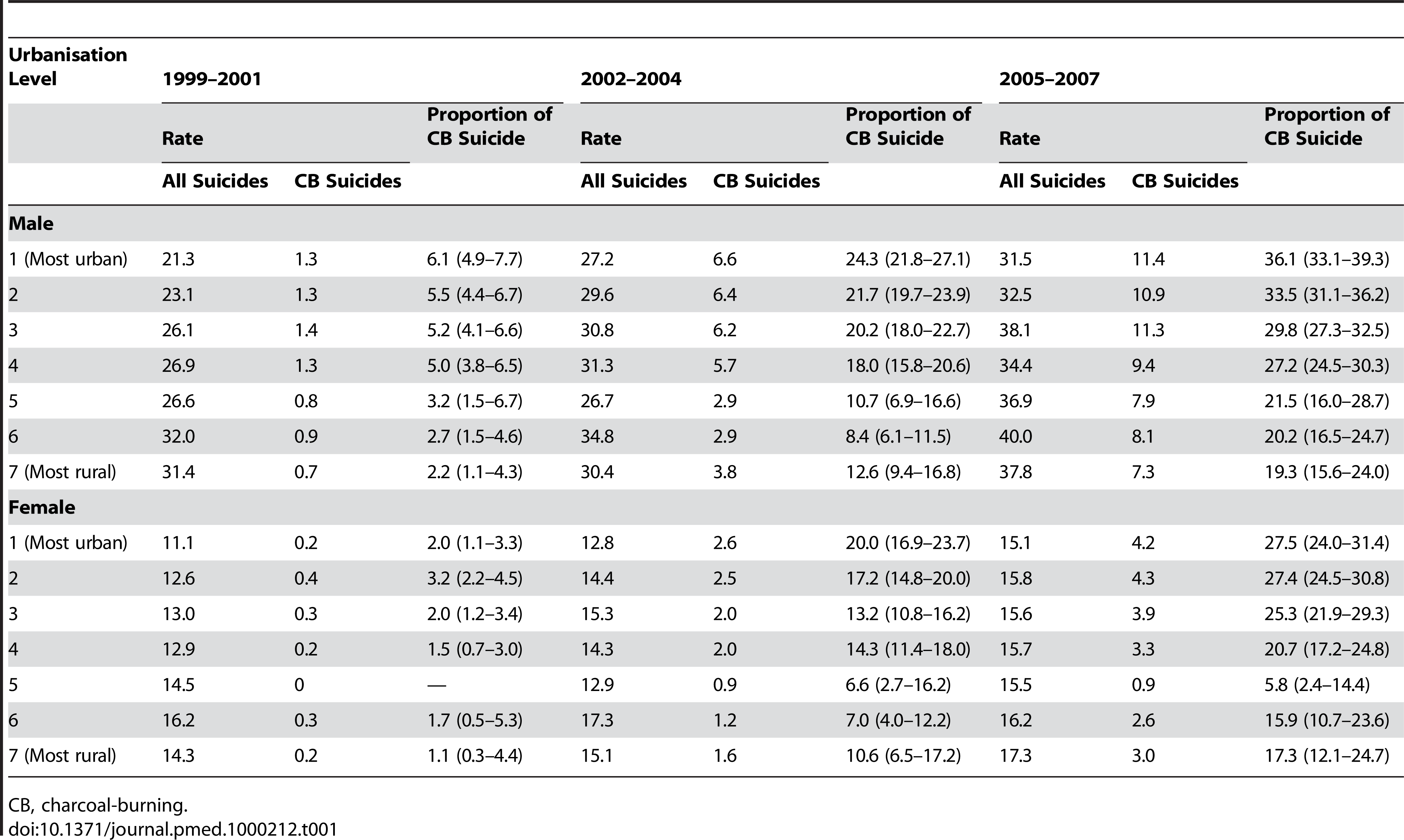 Age-standardised rates for all suicides and charcoal-burning suicides and the proportions of charcoal-burning suicide (with 95% confidence intervals) in Taiwan by sex, time period (1999–2001, 2002–2004, 2005–2007), and urbanisation level.