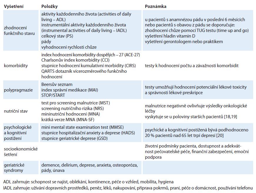 Schéma Komplexního geriatrického hodnocení (CGA).