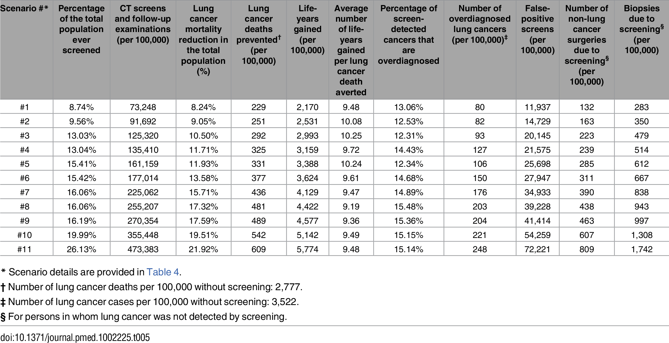 Overview of selected benefits and harms (per 100,000 individuals alive at the start of 2015) of the screening scenarios on the efficient frontier (effect estimates are not discounted).