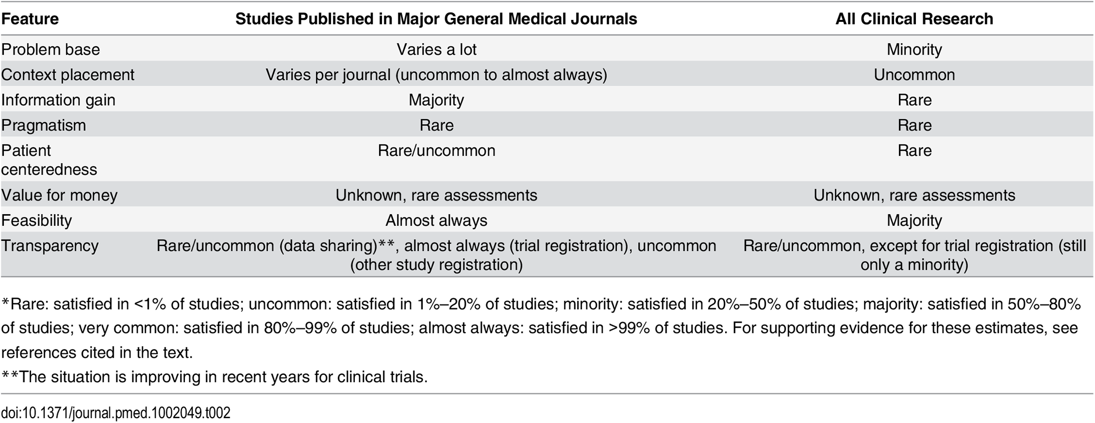 How often is each utility feature satisfied in studies published in major general medical journals and across all clinical research?<em class=&quot;ref&quot;>*</em>