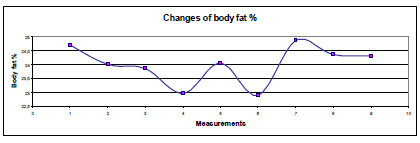 Fig. 2: Changes of body fat % depending on conditions.