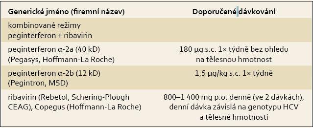 Dávkování pegylovaných interferonů a ribavirinu. Tab. 3. Pegylated interferon and ribavirin dosing.