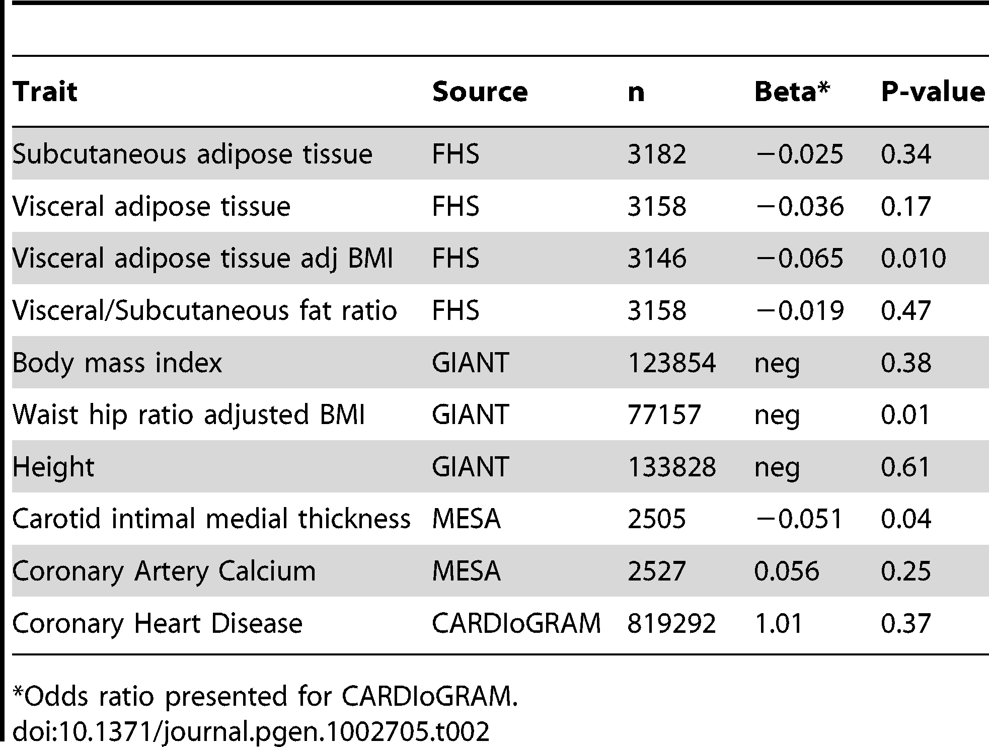 Results for rs10198628 across body composition and atherosclerosis traits in the Framingham Heart Study (n = 3,158) and the GIANT Consortium (n = 77,157 to 133,828) modeled per copy of the A allele.