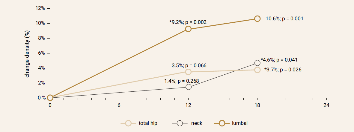 Changes in bone mineral density (%) after 12 and 18 months
