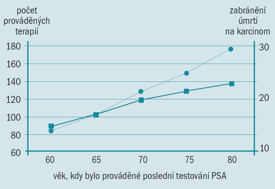 Léčba nutná pro prevenci úmrtí na karcinom prostaty při ukončení screeningu v různém věku. Počet prováděných terapií ( ) a prevence úmrtí na karcinom ( ) jako funkce věku v době provádění posledního testování PSA [21].