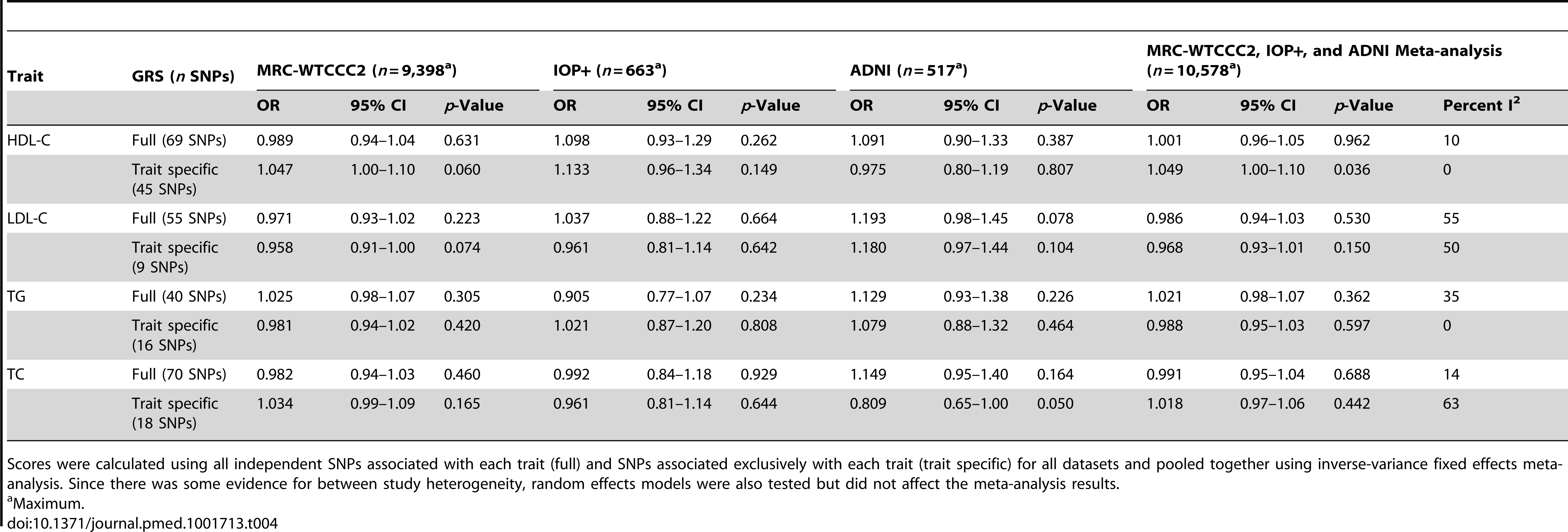 Association of lipid genotype risk scores with LOAD per lipid score SD using individual level data (stage 1 equation).