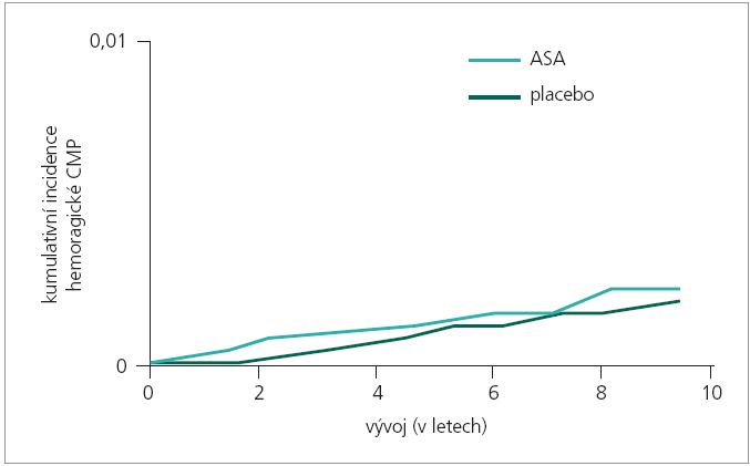 ASA v primární prevenci nezvyšuje riziko hemoragického iktu [26].