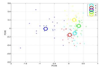 Fig. 3: Final model using LPC