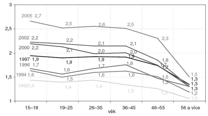 Vývoj disponibility počítače ve věkových skupinách v letech 1992–2005. (Graf ukazuje prostřednictví indexu disponibility vývoj komputerizace české populace a jednotlivých věkových skupin)