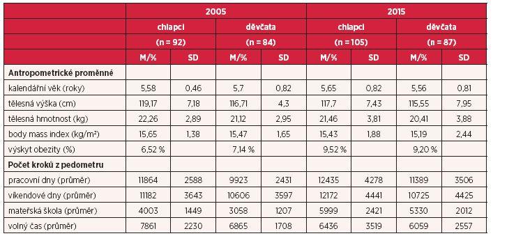 Základní antropometrické charakteristiky a počty kroků (aritmetický průměr/procento a směrodatná odchylka) u dvou kohort předškolních dětí ve věku 4–7 let