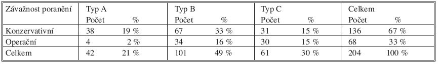 Přehled způsobu léčby zlomeniny pánve v závislosti na jejím typu u pacientů sledovaného souboru Tab. 6. An overview of the pelvic fractures management, according to their type, in the studied subjects