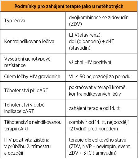 Léčba HIV pozitivních gravidních žen [3, 15]
