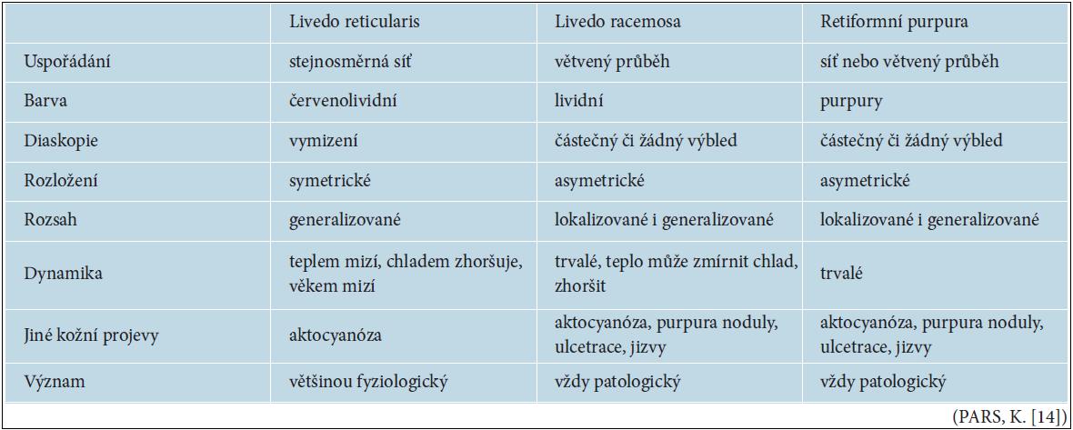 Diferenciální diagnóza livedo reticularis, livedo racemosa, retiformní purpury