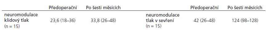 Anorektální perfuzní manometrie – neuromodulace při klidovém tlaku a tlaku v sevření (mm Hg).