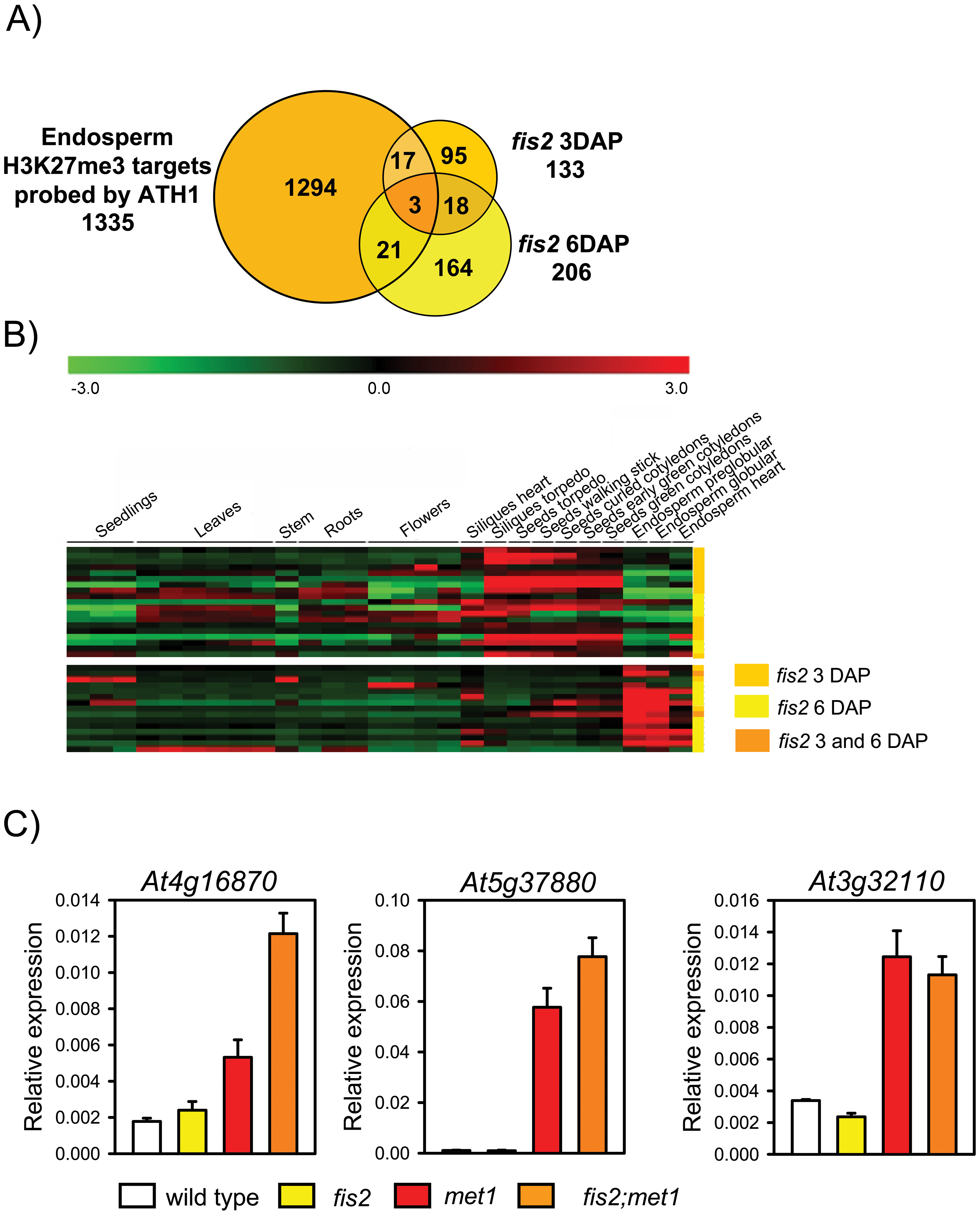 Only Few H3K27me3 Target Genes Are Deregulated in <i>fis2</i> Mutants.