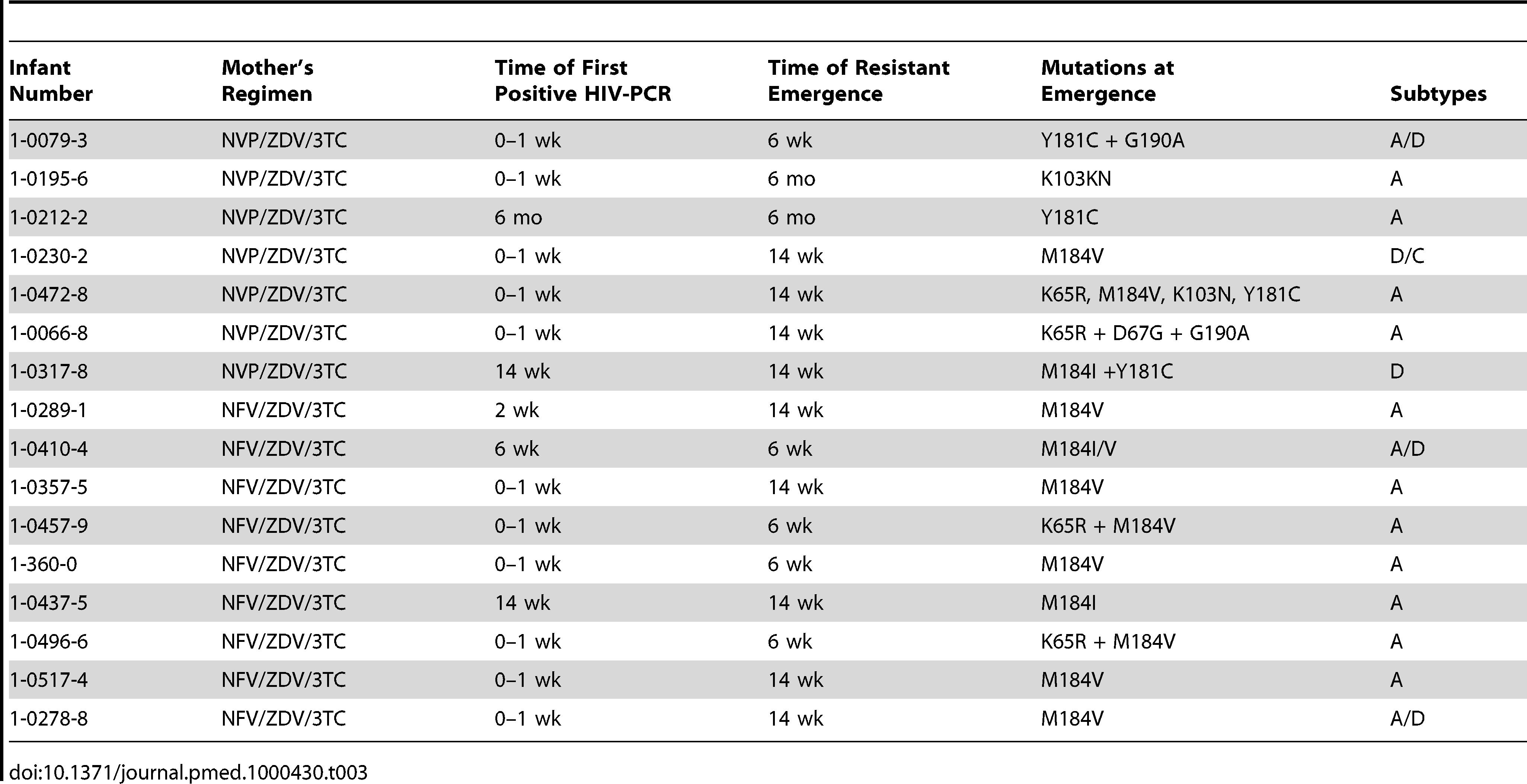 HIV drug resistance mutation patterns among breastfeeding infants at time of emergence.