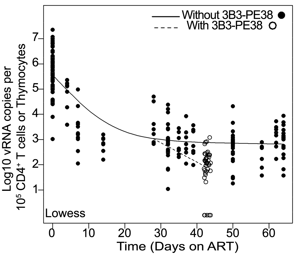 The 3B3-PE38 mediated killing of vRNA producing cells leads to a more rapid reduction in vRNA levels versus ART only.