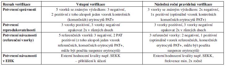 Název zkušební metody: <em>Přímý antiglobulinový test</em>