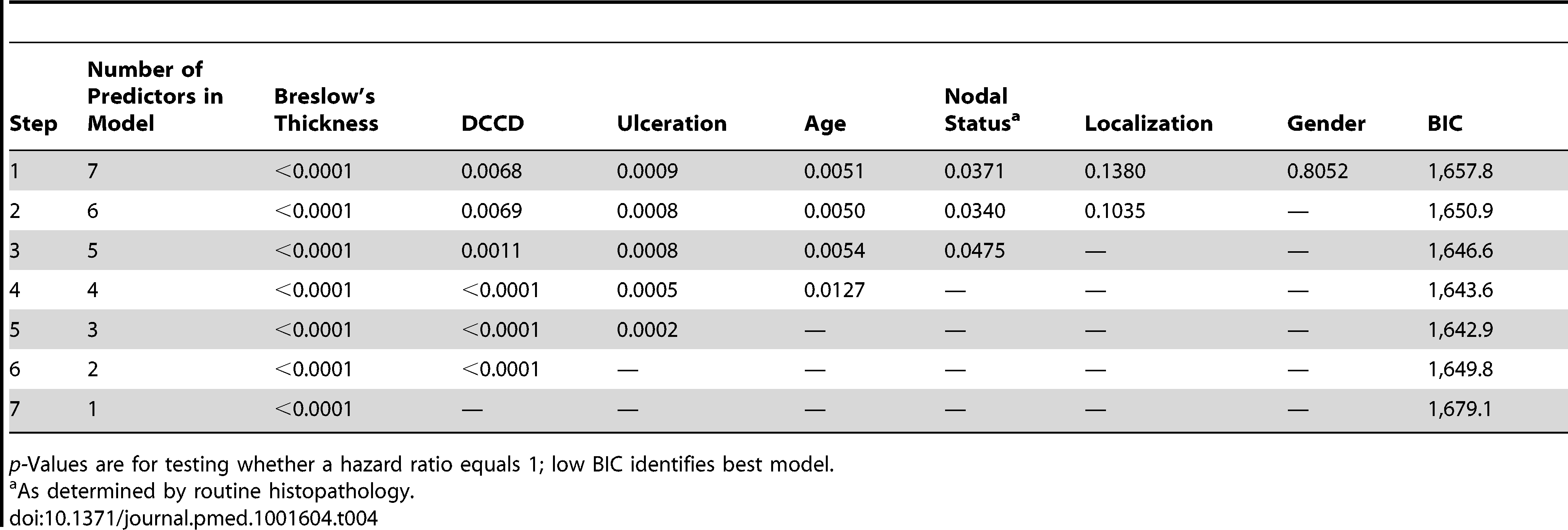 Multivariable survival analyses: model selection according to <i>p-</i>values and Bayes Information Criterion.