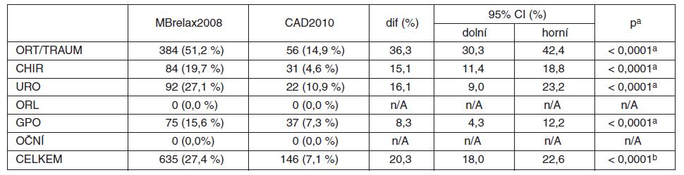 Regionální anestezie (MBrelax2008 vs. CAD2010)