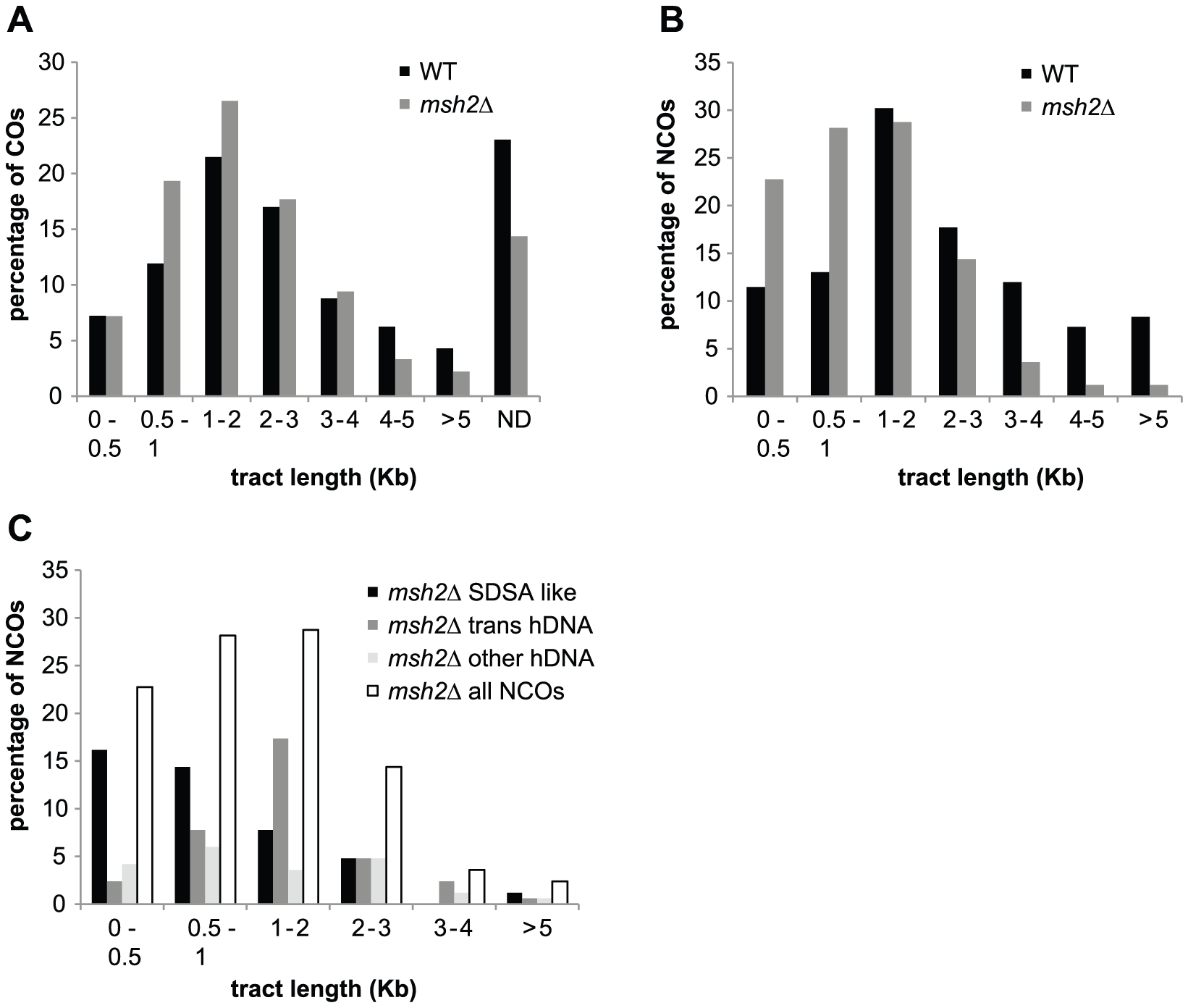 hDNA and gene conversion tract length.