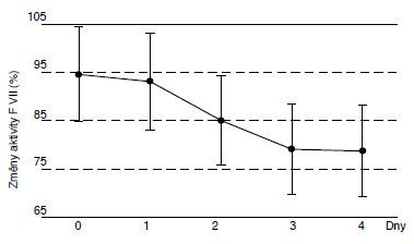 Změny aktivity F VII (%) v rozmražené plazmě.