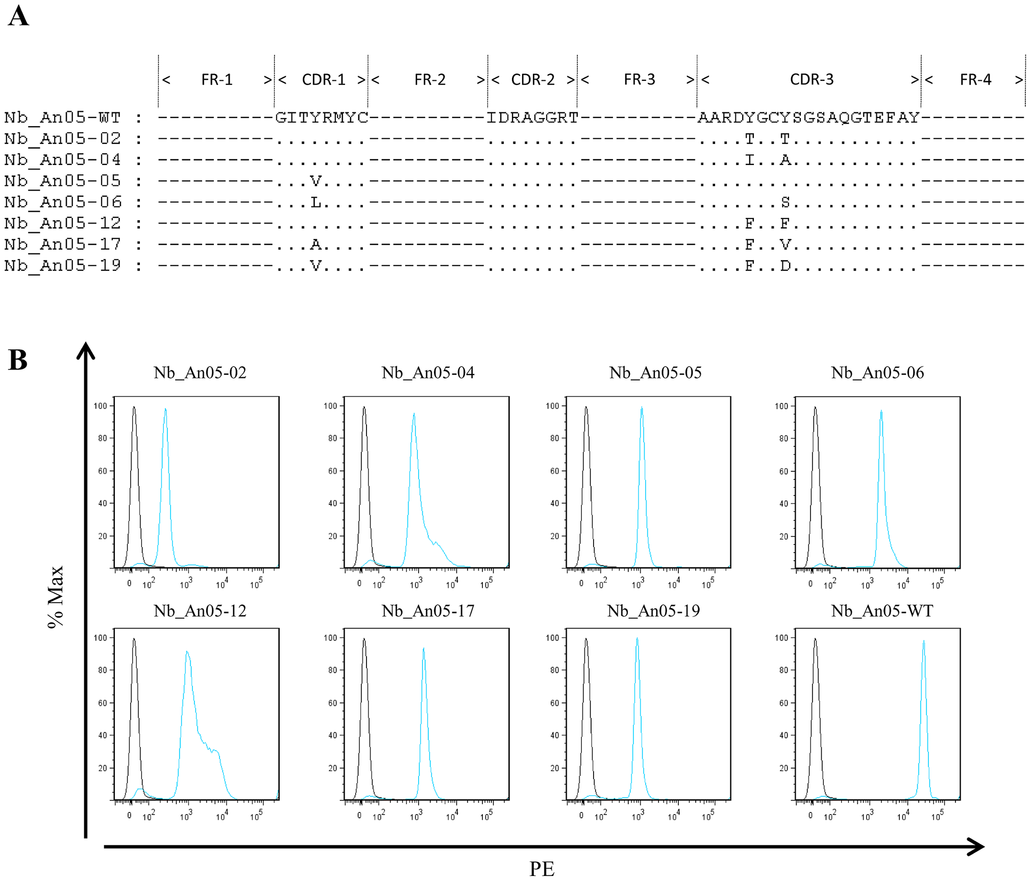 Alignment and functional characterization of Nb_An05 mutants.