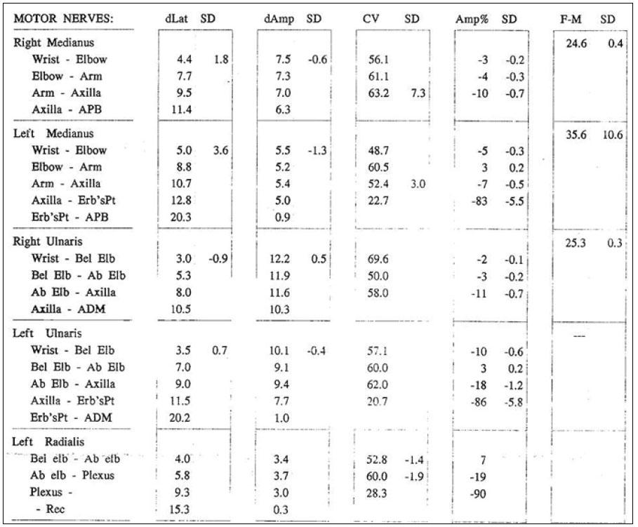 Kondukční studie z horních končetin prokazují parciální blok vedení nervus medianus vlevo (83 %), nervus ulnaris vlevo (86 %), nervus radialis vlevo (90 %) při stimulace z Erbova bodu se snížením MCV v příslušném segmentu. Dále přítomna prolongace latence F-vlny nervus medianus vlevo (35,6 ms) a nevýbavnost F-vlny nervus ulnaris vlevo.
