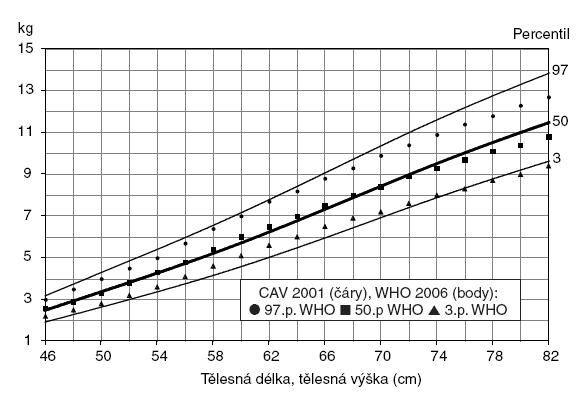 Hmotnost k tělesné délce, tělesné výšce Chlapci