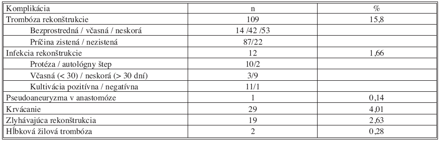 Prehľad lokálnych cievnych komplikácií chirurgických infrainguinálnych revaskularizačných výkonov v sledovanom období Tab. 3. Overview of local vascular complications of surgical infrainguinal revascularizations during the study period