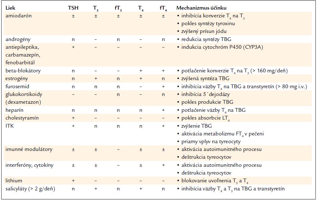 Vplyv liekov na výsledok funkčných testov.