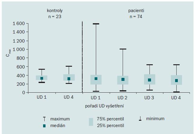 Vývoj maximální cystometrické kapacity měchýře C<sub>max</sub> (ml) v kontrolní skupině a ve skupině pacientů s RS v 0., 4., 8. a 12. měsíci (UD 1, 2, 3, 4).