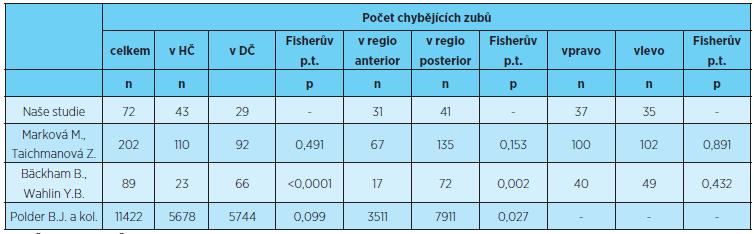 Rozložení počtu chybějících zubů v jednotlivých lokalizacích, porovnání s výsledky uvedenými v literatuře [1, 5, 8]