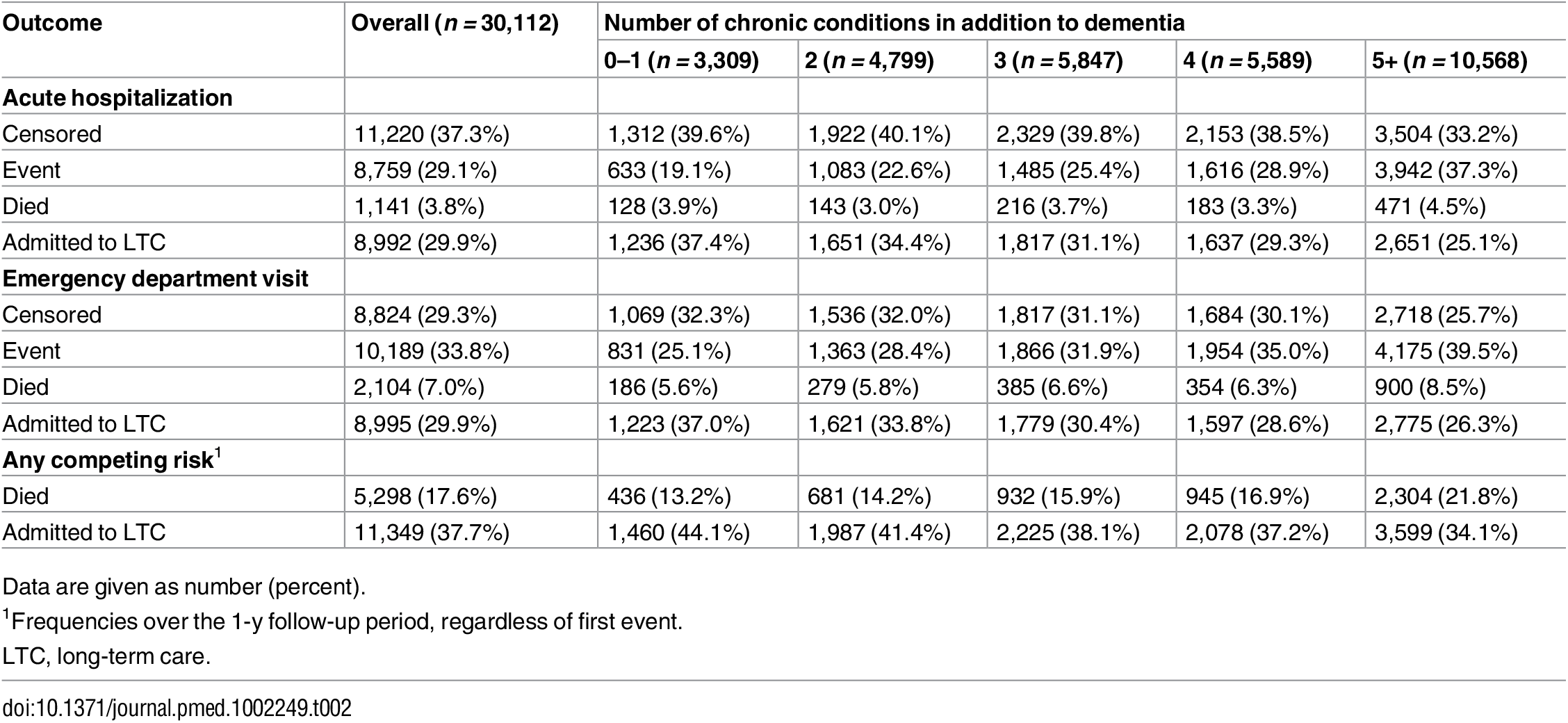Proportion of long-stay home care clients with dementia in Ontario in 2012 who experienced each outcome (any acute hospitalization or any emergency department visit) during the 1-y follow-up period, accounting for multiple competing risks (death, long-term care admission, censoring at end of follow-up).