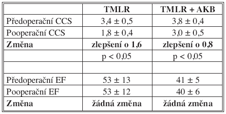 Změny v CCS a EF po TMLR