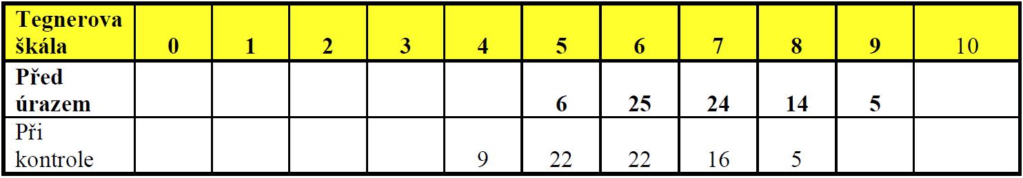 Počty pacientů v jednotlivých stupních škály aktivity dle Tegnera před úrazem a 5 let po operaci (n = 74)