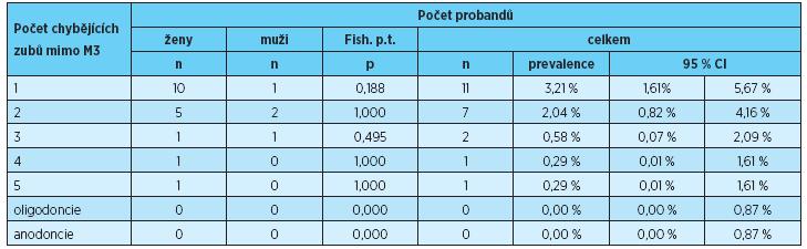 Prevalence ageneze 1, 2, 3, 4, 5 zubů, oligoconcie a anodoncie u žen, mužů a u obou pohlaví dohromady