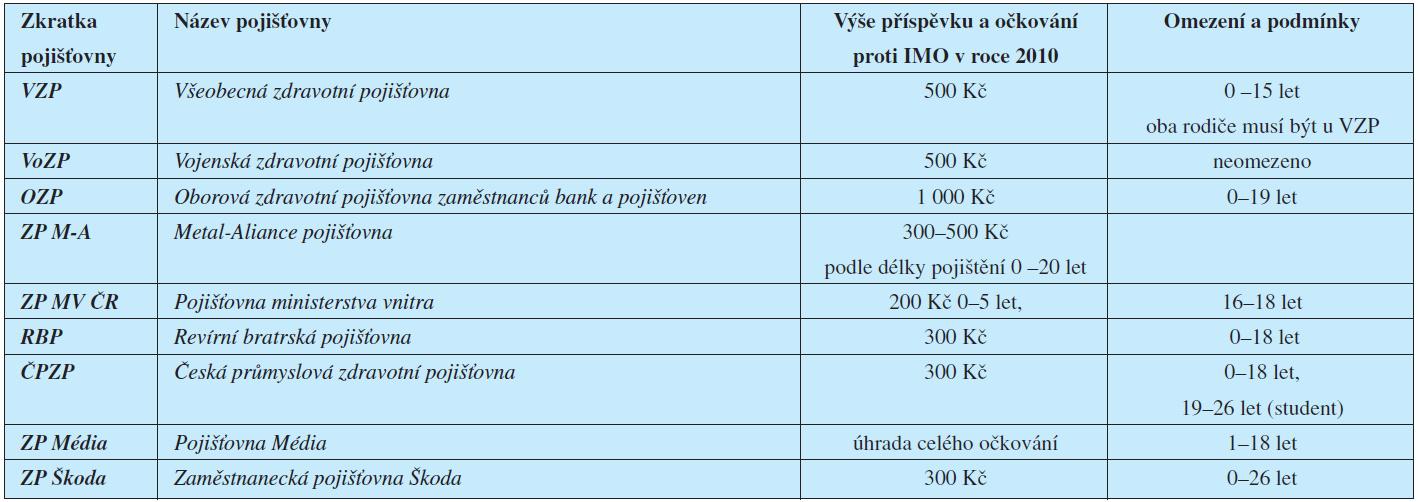 Příspěvky zdravotních pojišťoven na očkování proti IMO