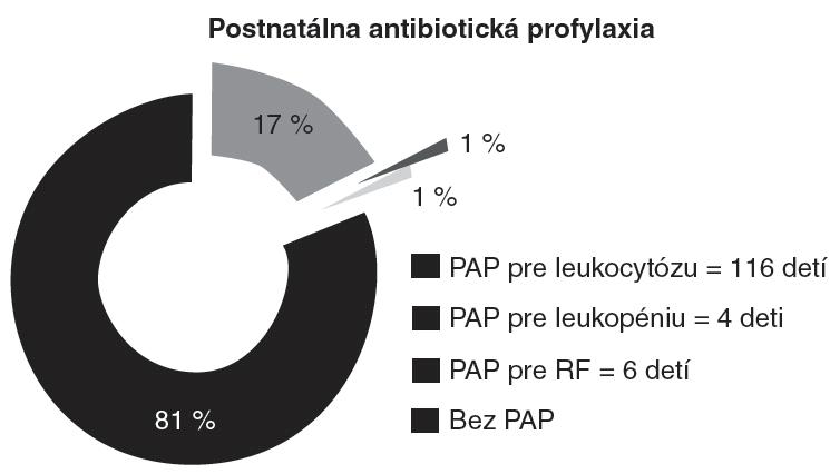 V súbore 669 rizikových novorodencov bola postnatálna antibiotická profylaxia (PAP) indikovaná u 126 novorodencov. Graf znázorňuje zastúpenie indikačných kritérií PAP.